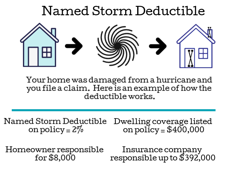 named storm deductible, bluffton and hilton head insurance